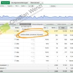 Auktionsdaten in Adwords