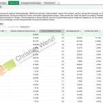 Mitbewerber in Adwords analysieren