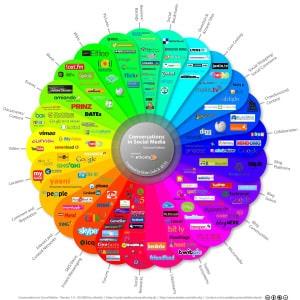Social Media Übersicht